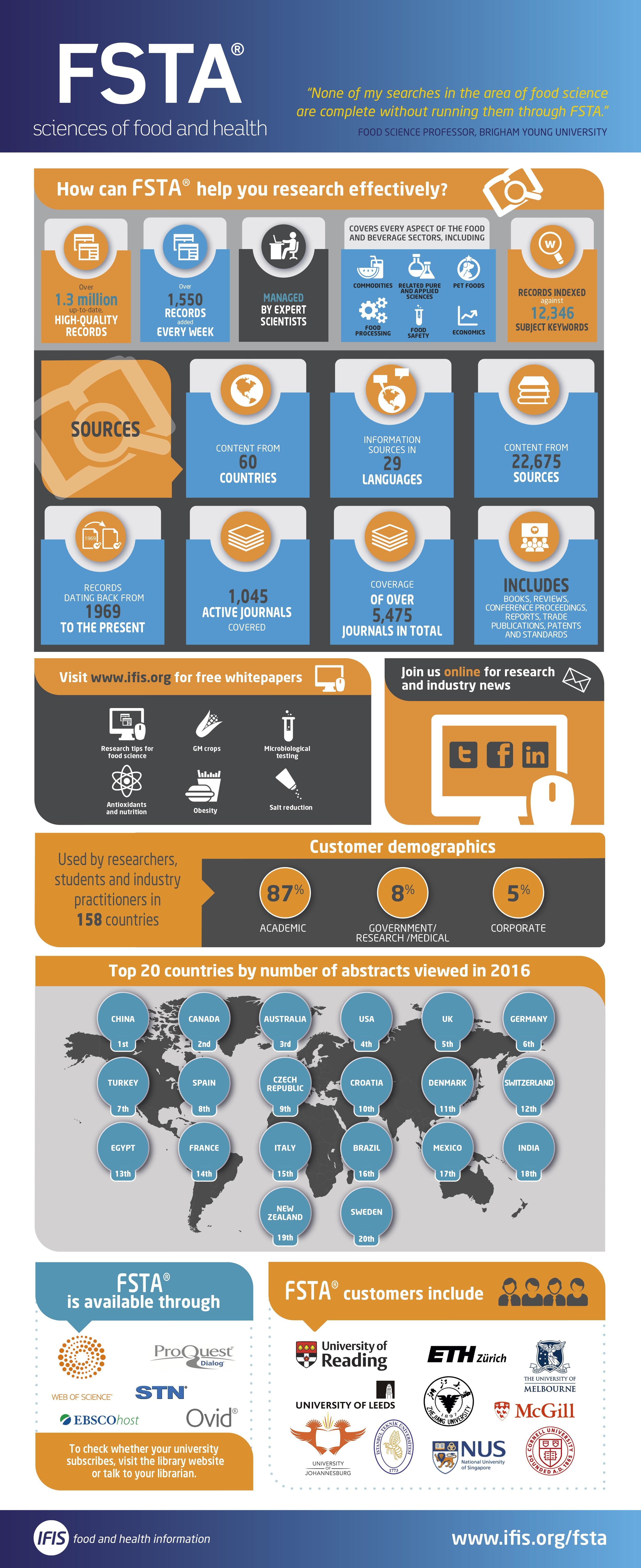 FSTA-Infographic