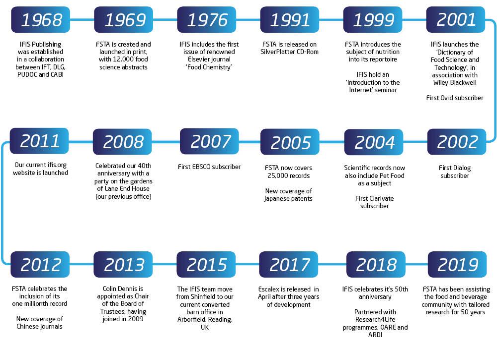 IFIS Timeline-3