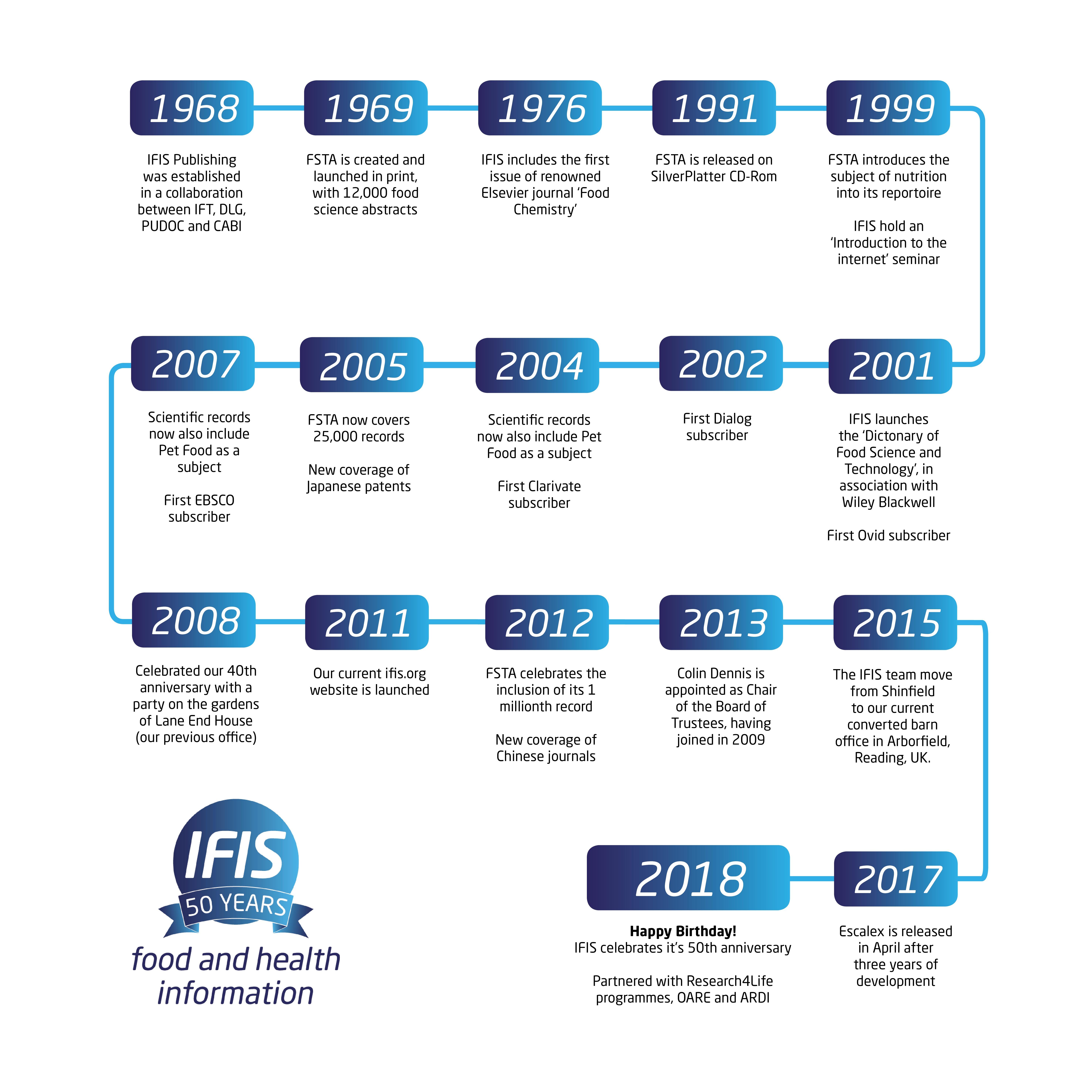 Timeline | IFIS Publishing