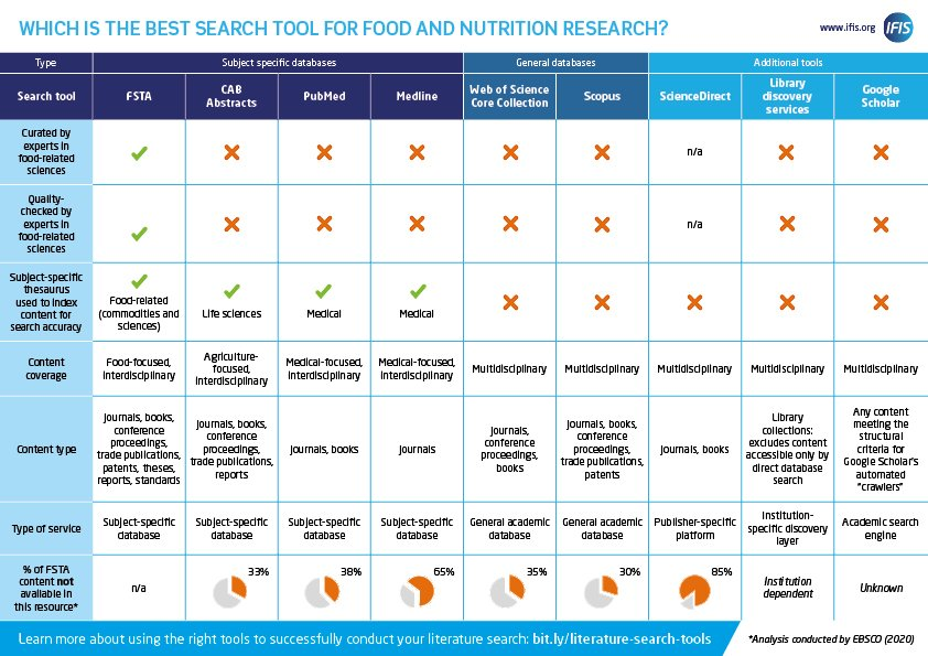 Food and Nutrition research tools | IFIS Publishing