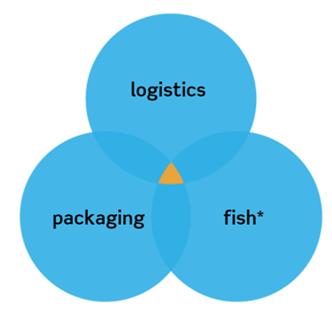 Boolean operators | IFIS Publishing