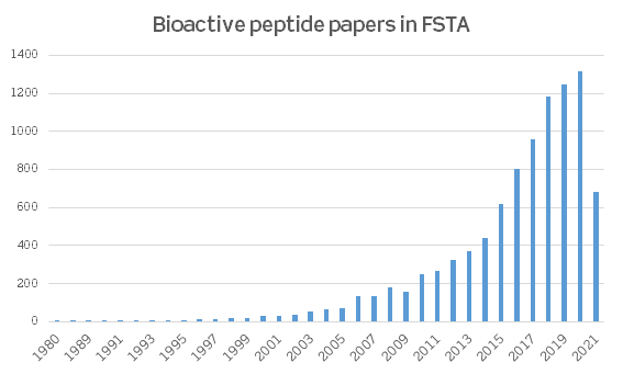 Bioactive peptide records in FSTA   IFIS Publishing